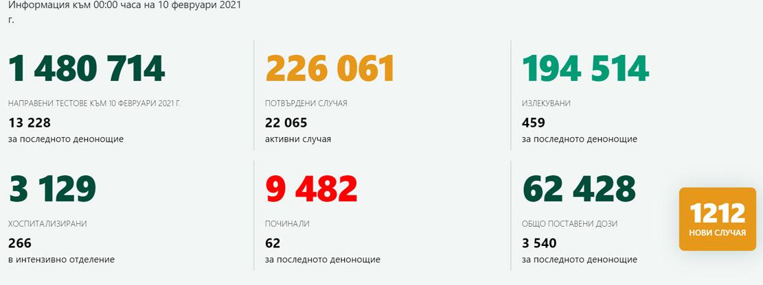 1212 нови случая, 9,1% от тестваните, оздравели са 495 души