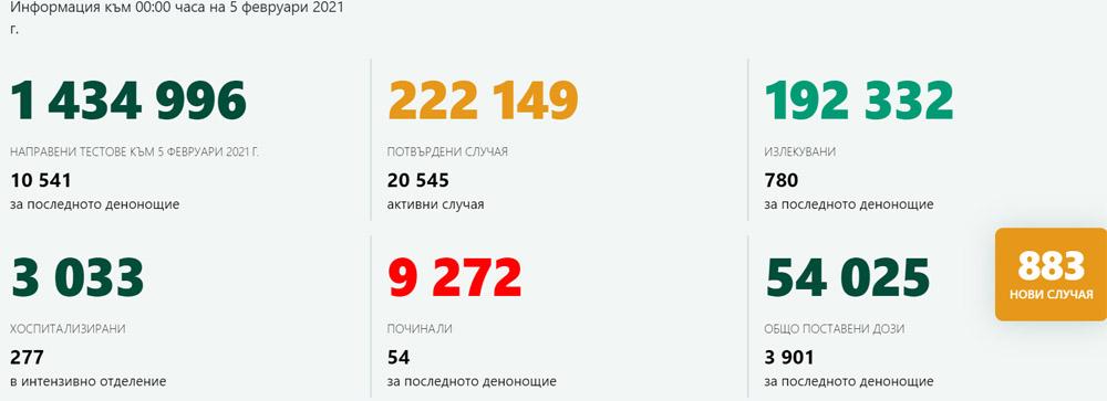 883 нови случая на коронавирус, 8,3% от изследваните, 54 починали за денонощие