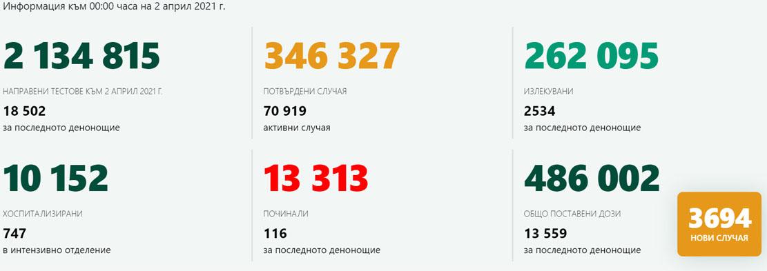 Нови 3694 случая, още 116 починали с COVID-19