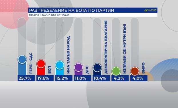 Първите прогнозни резултати: 7 партии влизат в новия българския парламент