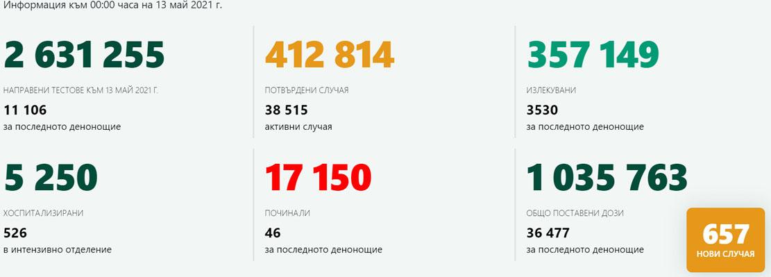 657 нови случая, 3530 оздравели за денонощието