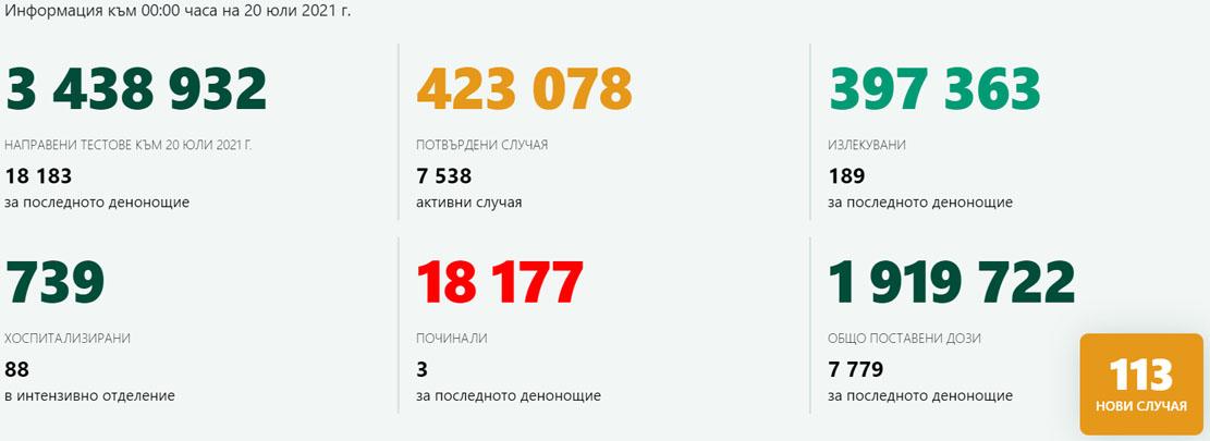 113 новозаразени – 0,62% от изследваните!
