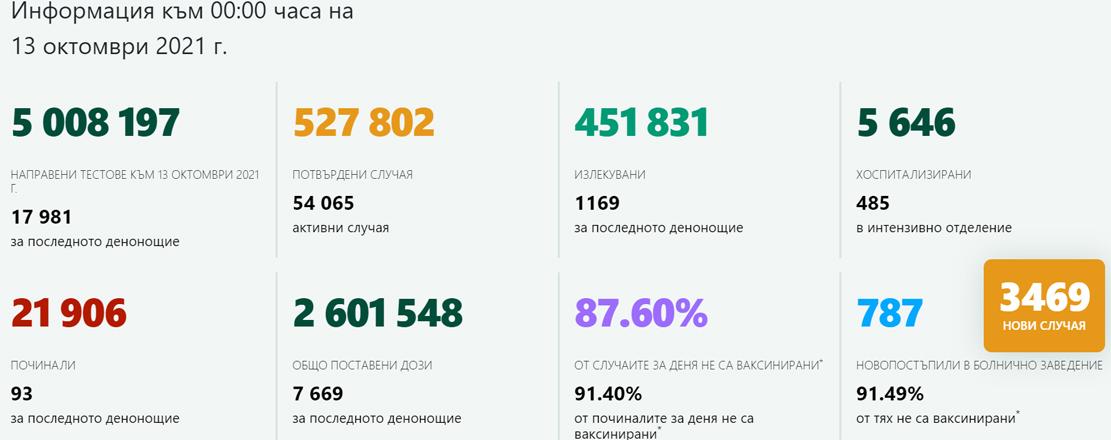 3 469 са новите случаи на коронавирусна инфекция, потвърдени у нас през последното денонощие